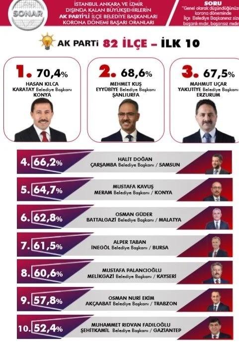 Yakutiye Belediyesi salgın dönemi başarılı ilçeler arasında üçüncü sırada yer aldı